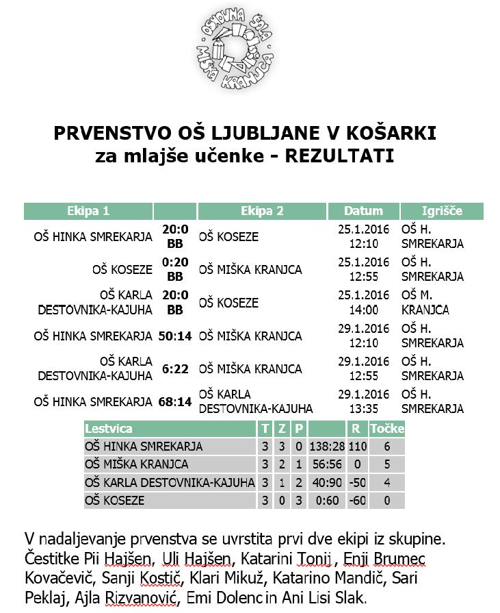 Kosarka_rezultati