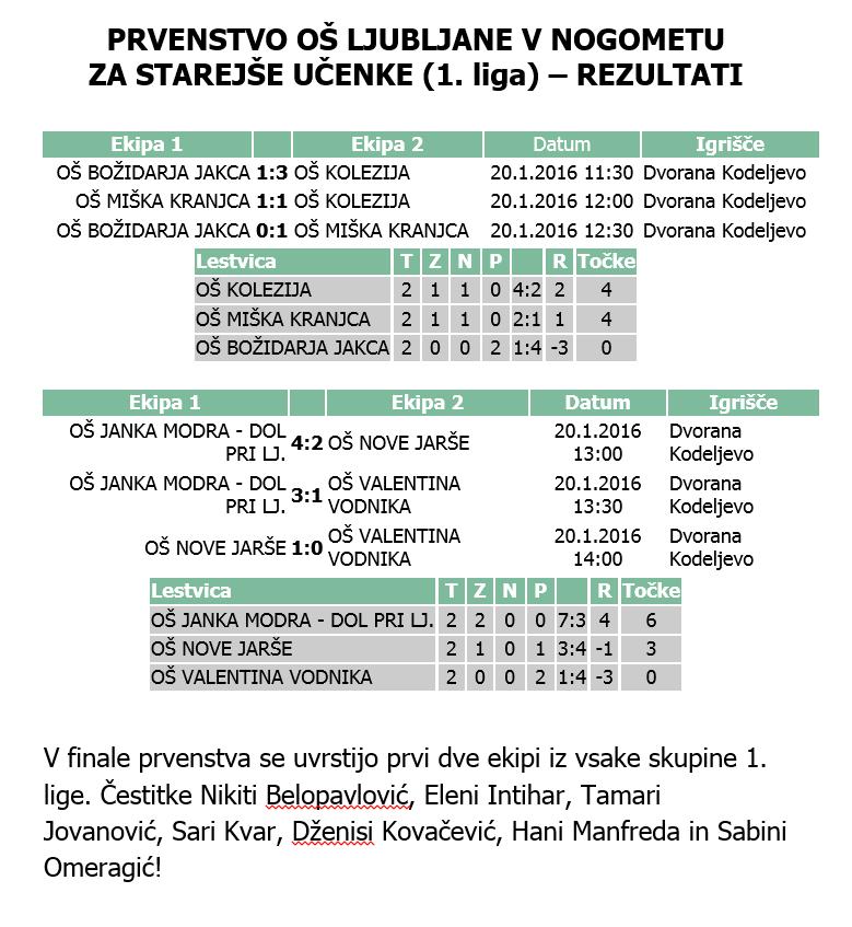 Nogomet_rezultati